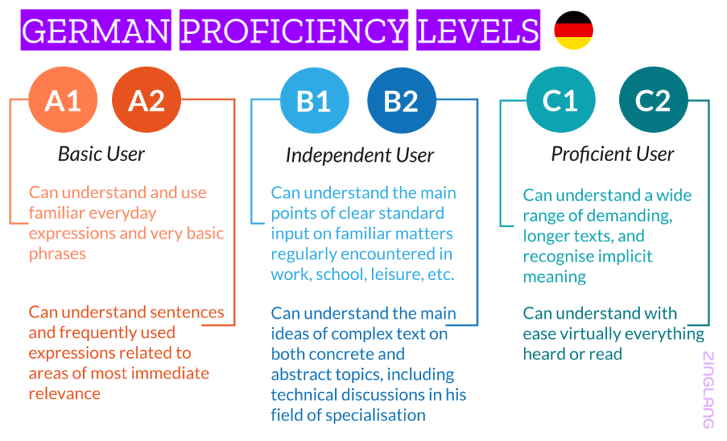 German Proficiency Levels (A1, A2, B1, B2, C1, C2)