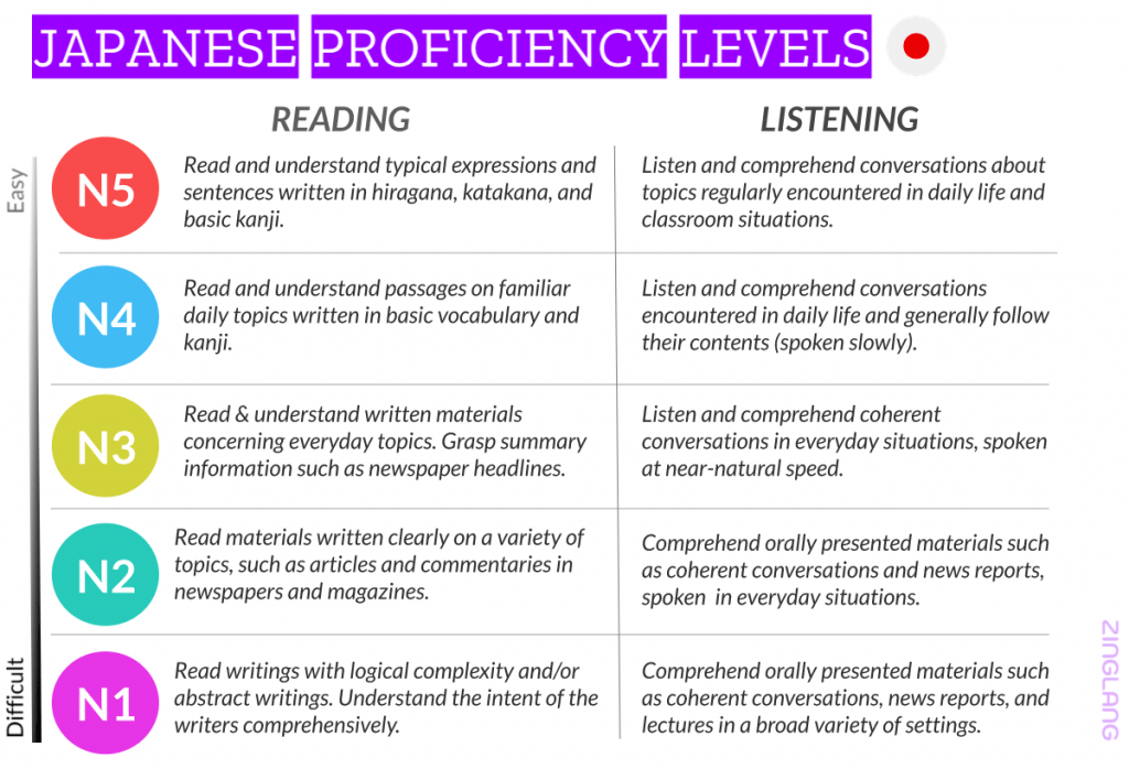 Japanese langauge levels