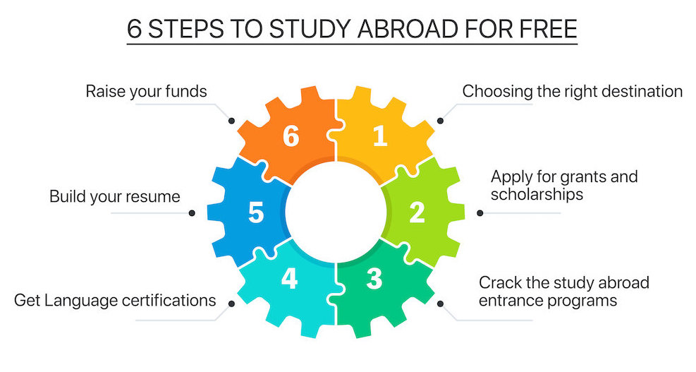 6 steps to study abroad for free