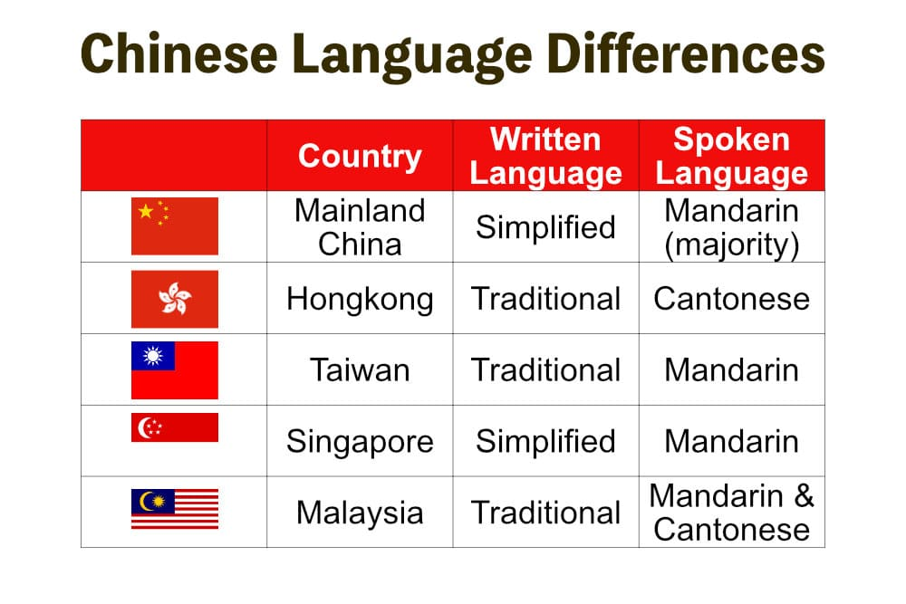 Languages of China differences